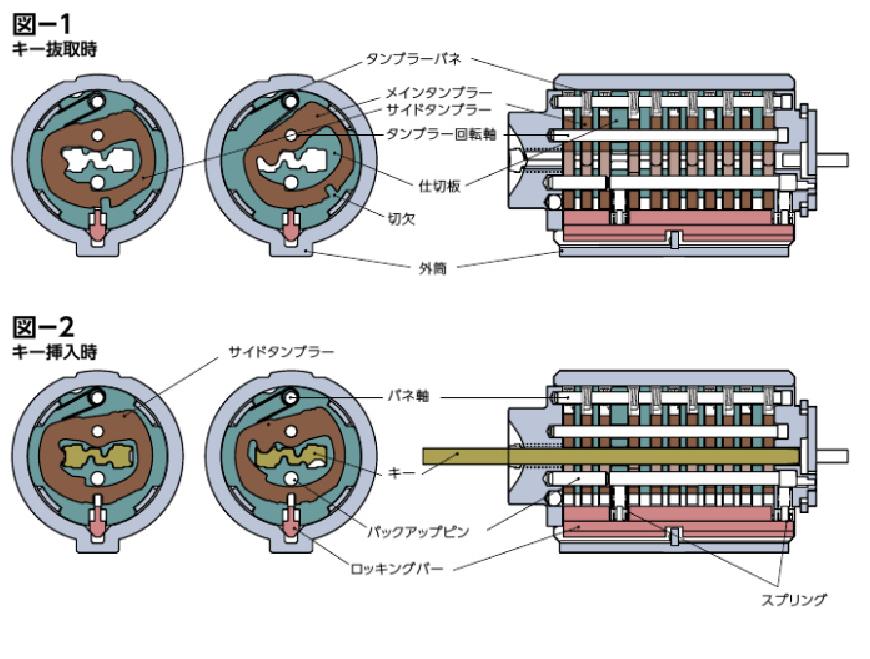 MIWA U9、鍵、シリンダー構造詳細説明